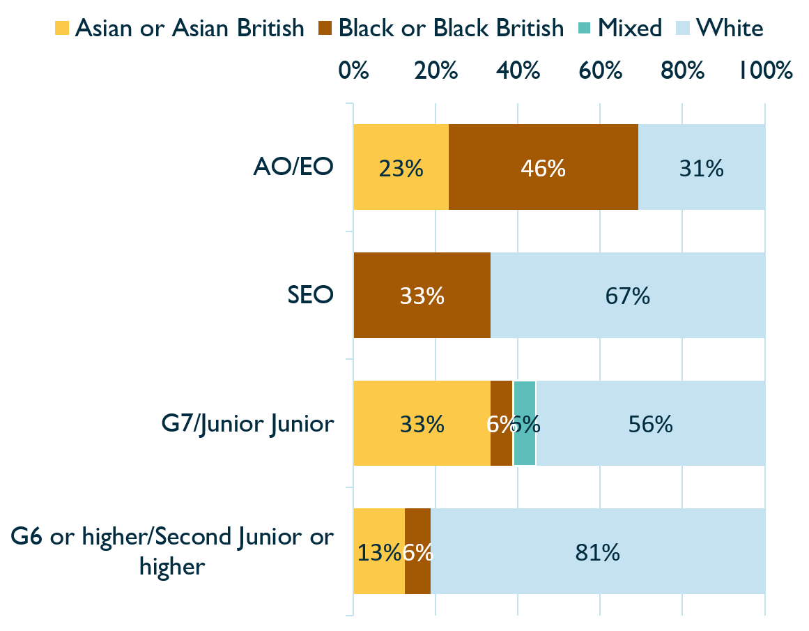 Bar chart showing representation of ethnic minorities in the Inquiry by grade, 2020. Described under 'Table for Chart 4'.
