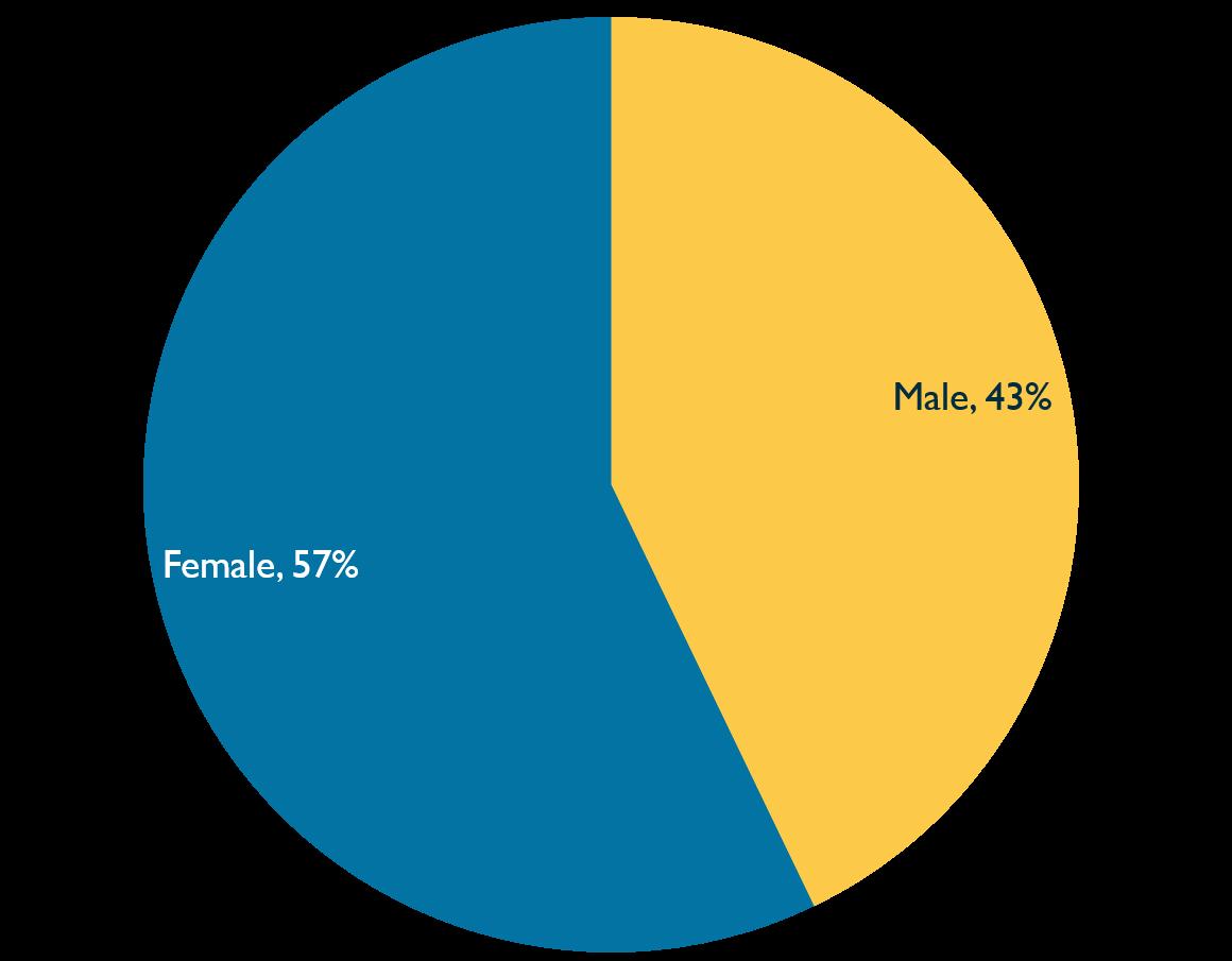 Pie chart showing gender identity of Inquiry staff, 2020. Described under 'Description for Chart 1'.