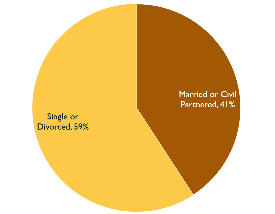 Pie chart showing marital status of Inquiry staff, 2020 . Described under 'Description for Chart 11'.