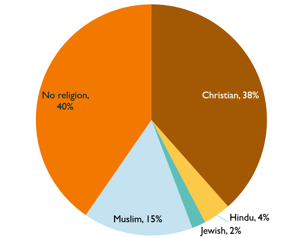 Pie chart showing representation of Inquiry staff by religion or belief, 2020. Described under 'Description for Chart 9'.